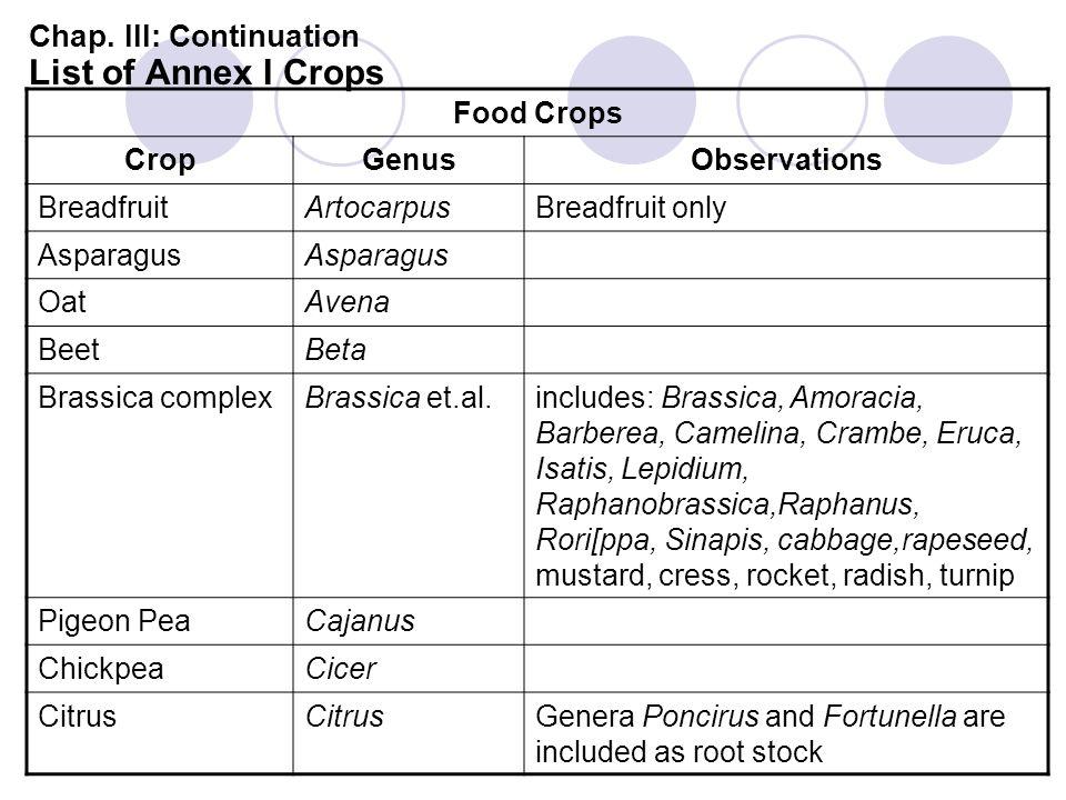 Chap. III: Continuation List of Annex I Crops Food Crops CropGenusObservations BreadfruitArtocarpusBreadfruit only Asparagus OatAvena BeetBeta Brassic