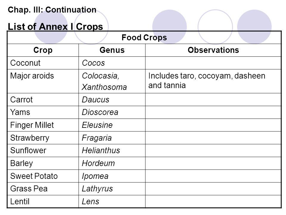 Chap. III: Continuation List of Annex I Crops Food Crops CropGenusObservations CoconutCocos Major aroidsColocasia, Xanthosoma Includes taro, cocoyam,