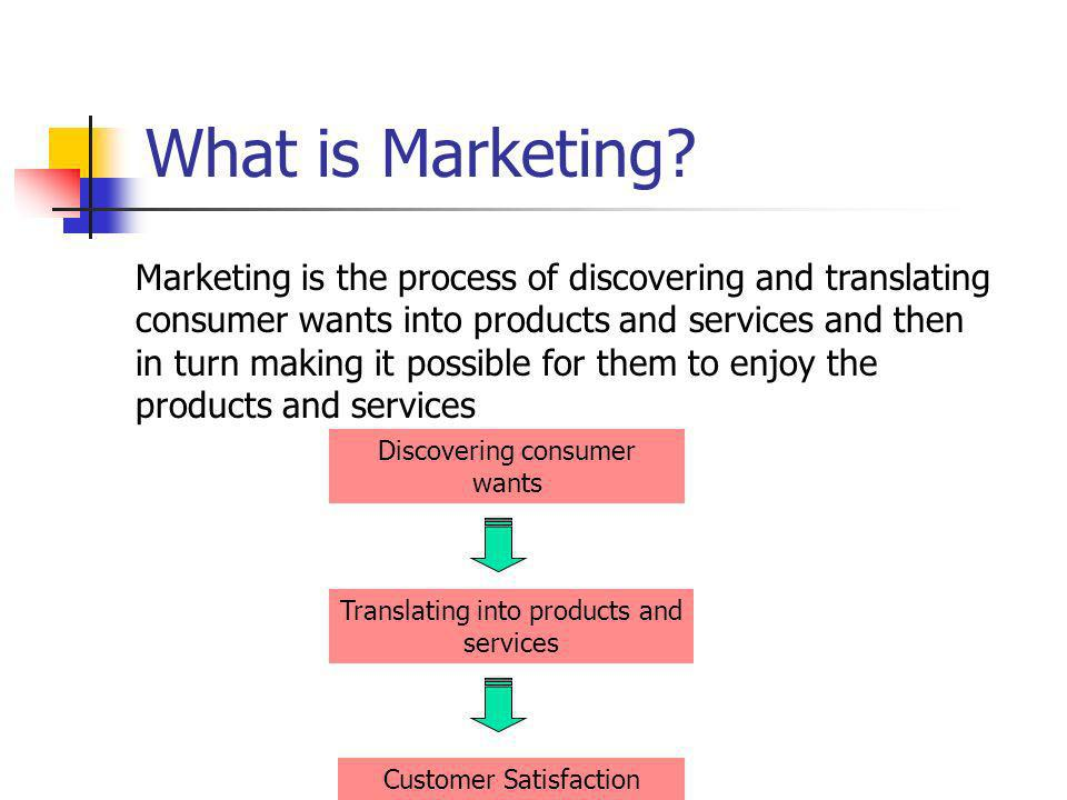 Marketing involves finding out what your customers want and supplying it to them at a profit