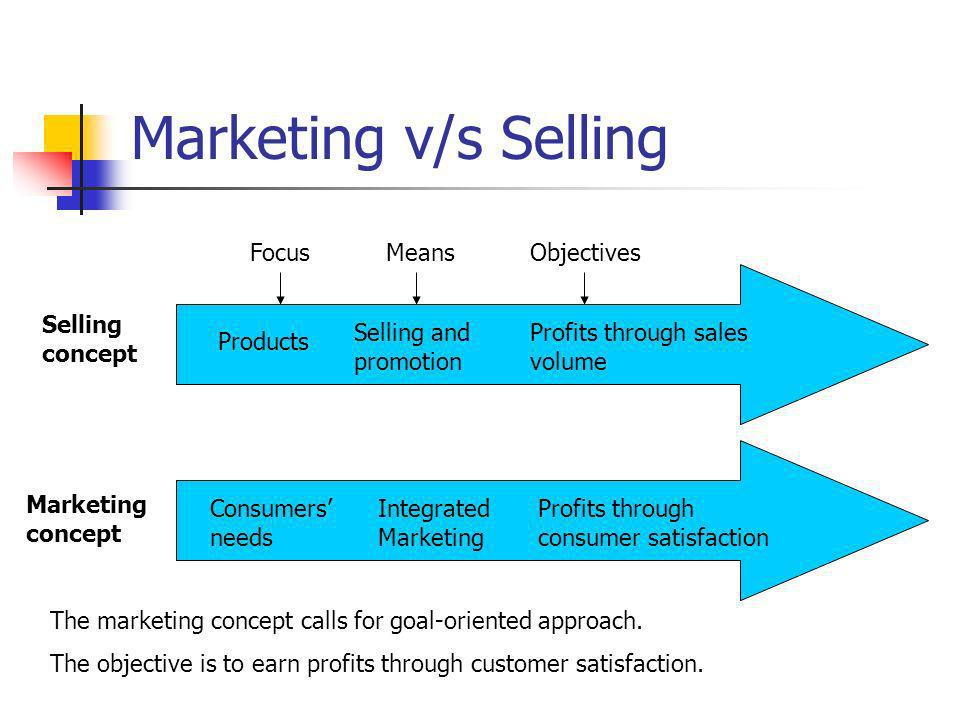 Marketing v/s Selling Selling concept FocusMeansObjectives Products Selling and promotion Profits through sales volume Marketing concept Consumers nee