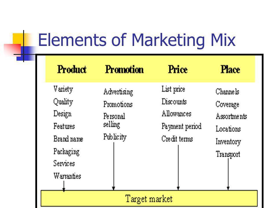 Lets explore Marketing Mix