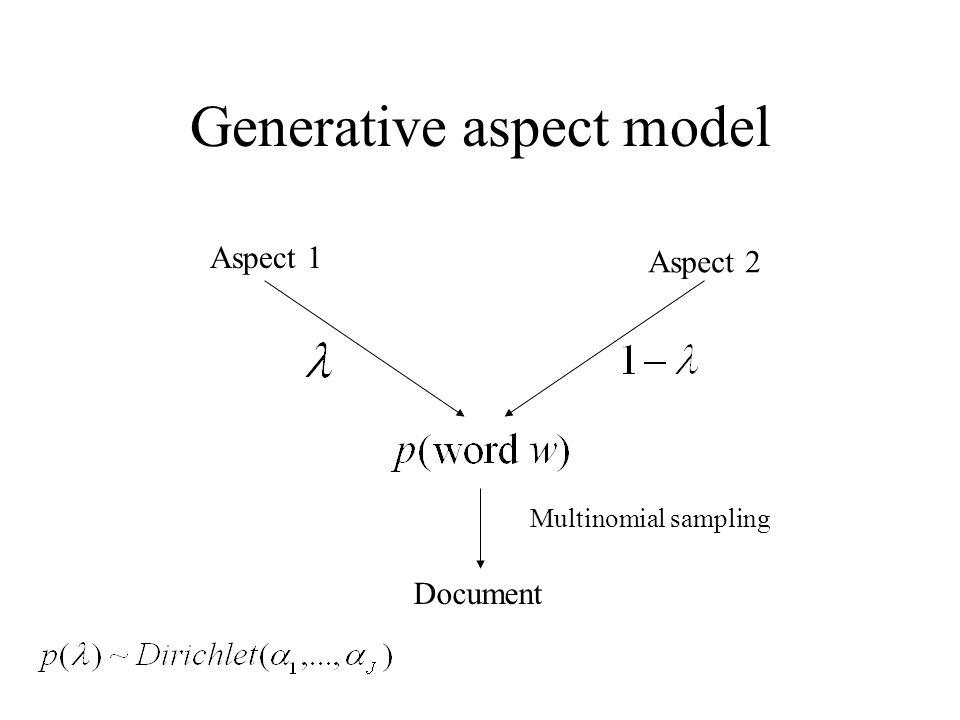 Generative aspect model Document Aspect 1 Aspect 2 Multinomial sampling