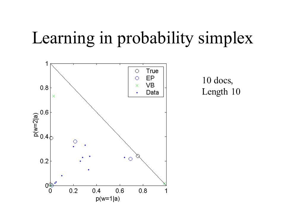 Learning in probability simplex 10 docs, Length 10