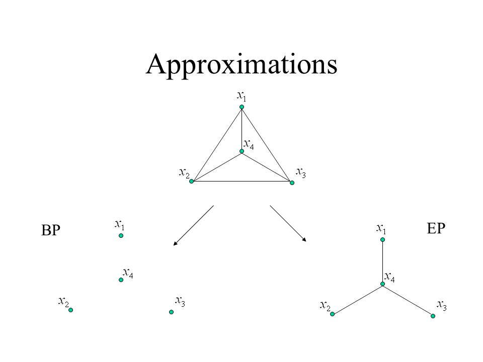 Approximations BP EP