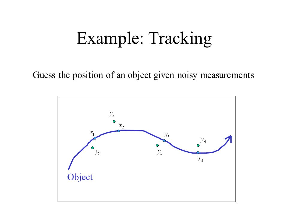 Example: Tracking Guess the position of an object given noisy measurements Object