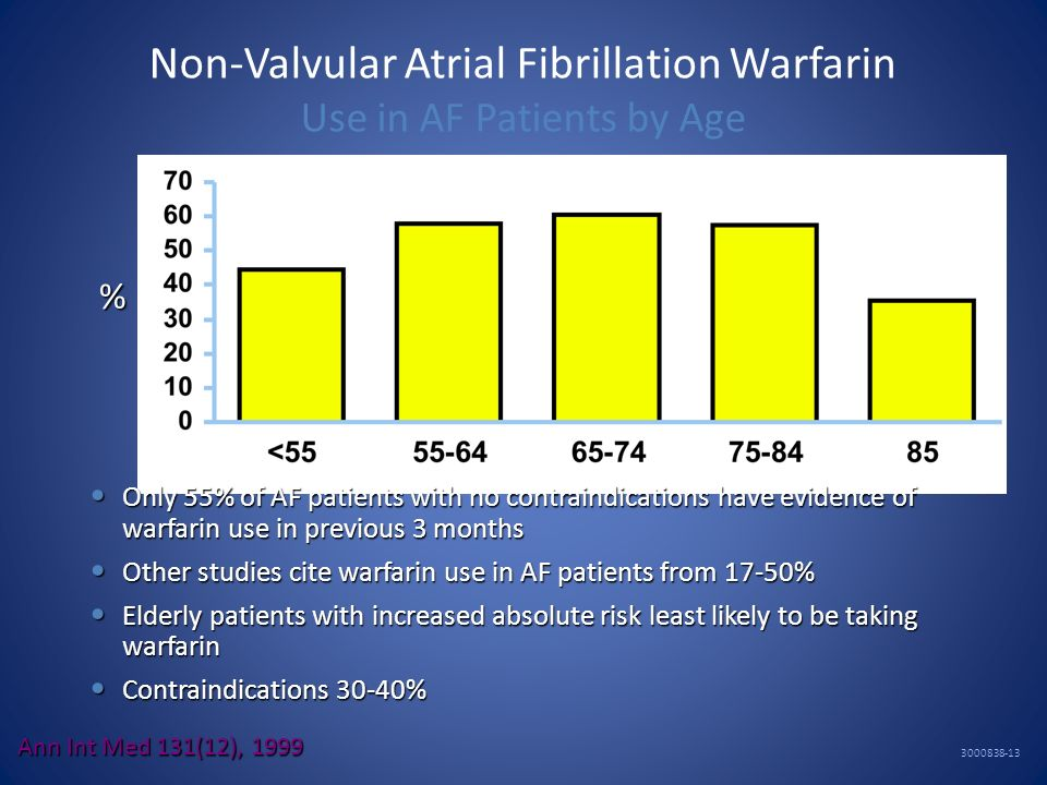 Non-Valvular Atrial Fibrillation Warfarin Use in AF Patients by Age 3000838-13 % Ann Int Med 131(12), 1999 Only 55% of AF patients with no contraindic