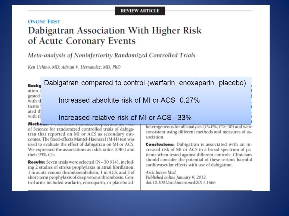 Dabigatran compared to control (warfarin, enoxaparin, placebo) Increased absolute risk of MI or ACS 0.27% Increased relative risk of MI or ACS 33% Dab