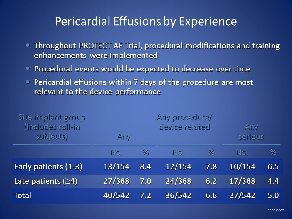 Pericardial Effusions by Experience Throughout PROTECT AF Trial, procedural modifications and training enhancements were implemented Throughout PROTEC