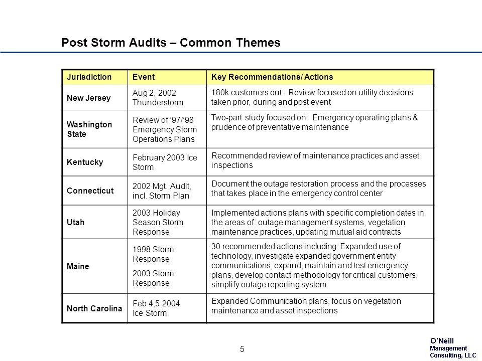 5 Post Storm Audits – Common Themes JurisdictionEventKey Recommendations/ Actions New Jersey Aug 2, 2002 Thunderstorm 180k customers out.