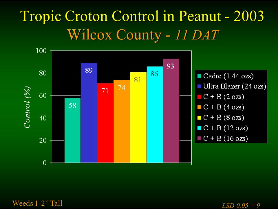 Tropic Croton Control in Peanut Wilcox County - 11 DAT Weeds 1-2 Tall LSD 0.05 = 9