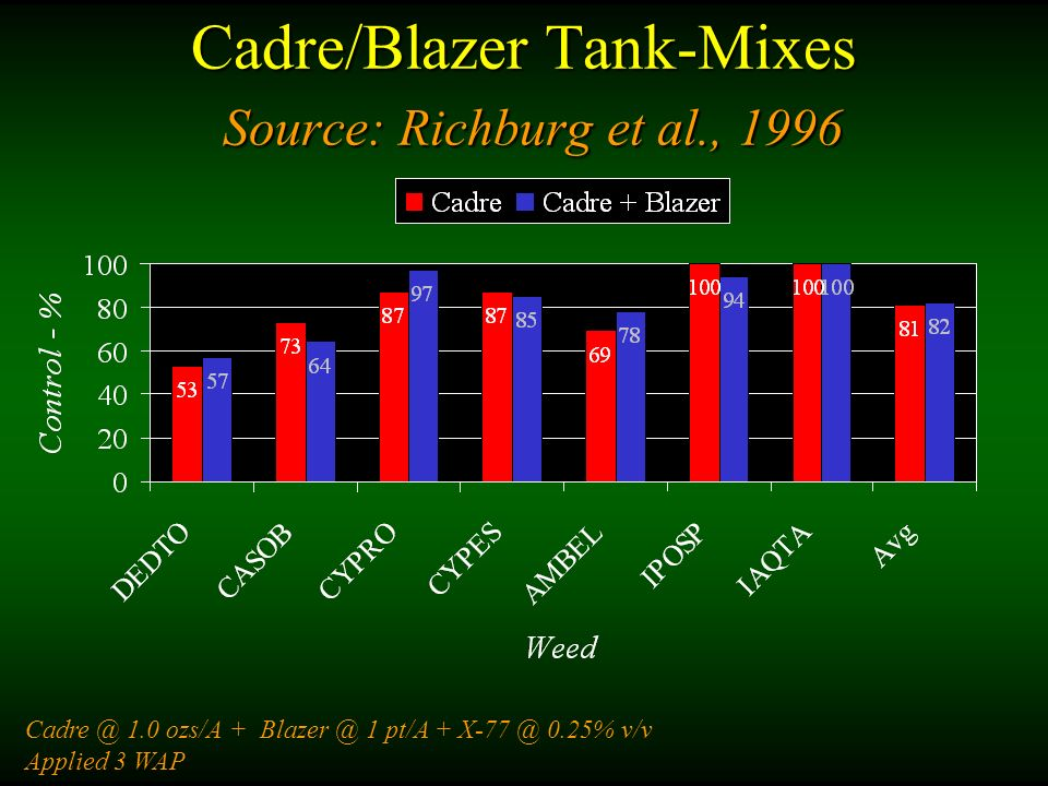 Cadre/Blazer Tank-Mixes Source: Richburg et al., 1996 Cadre @ 1.0 ozs/A + Blazer @ 1 pt/A + X-77 @ 0.25% v/v Applied 3 WAP