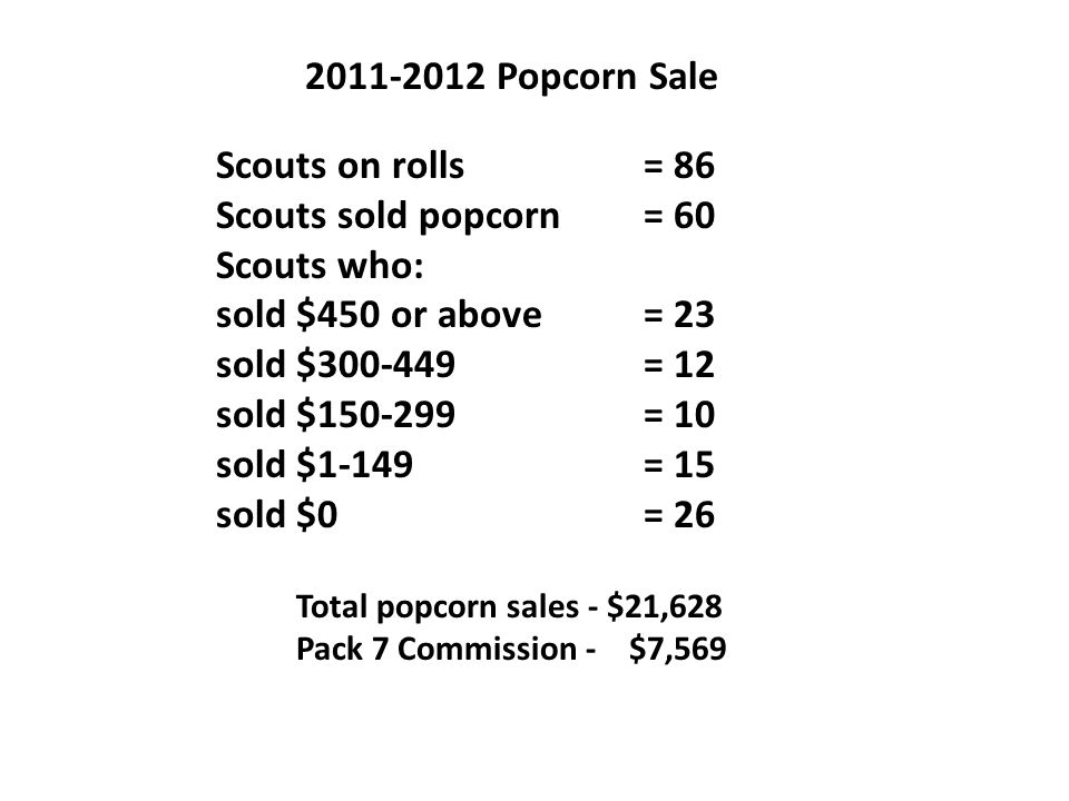 Total popcorn sales - $21,628 Pack 7 Commission - $7,569 Scouts on rolls= 86 Scouts sold popcorn= 60 Scouts who: sold $450 or above= 23 sold $300-449= 12 sold $150-299= 10 sold $1-149= 15 sold $0= 26 2011-2012 Popcorn Sale