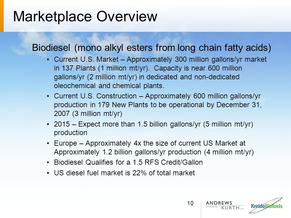 Marketplace Overview Biodiesel (mono alkyl esters from long chain fatty acids) Current U.S. Market – Approximately 300 million gallons/yr market in 13