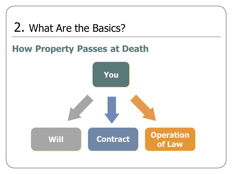 How Property Passes at Death You Operation of Law Will Operation of Law Operation of Law Contract 2. What Are the Basics?