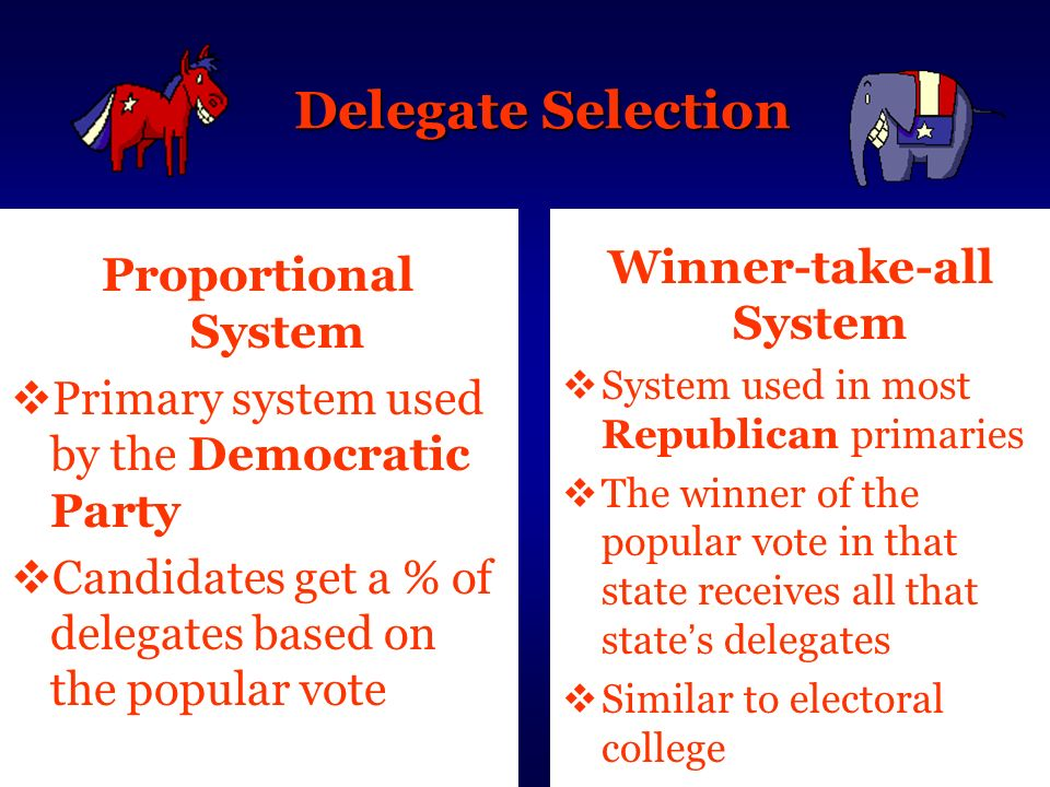 Delegate Selection Proportional System Primary system used by the Democratic Party Candidates get a % of delegates based on the popular vote Winner-ta