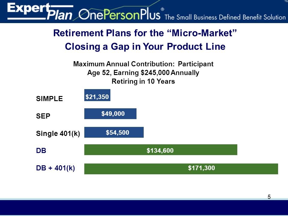 In (4/08) AXA Advisors, LLCFor presentation to financial professionals only 5 Retirement Plans for the Micro-Market Closing a Gap in Your Product Line SIMPLE SEP Single 401(k) DB DB + 401(k) $19,900 $21,350 $171,300 $134,600 $49,000 $54,500 Maximum Annual Contribution: Participant Age 52, Earning $245,000 Annually Retiring in 10 Years