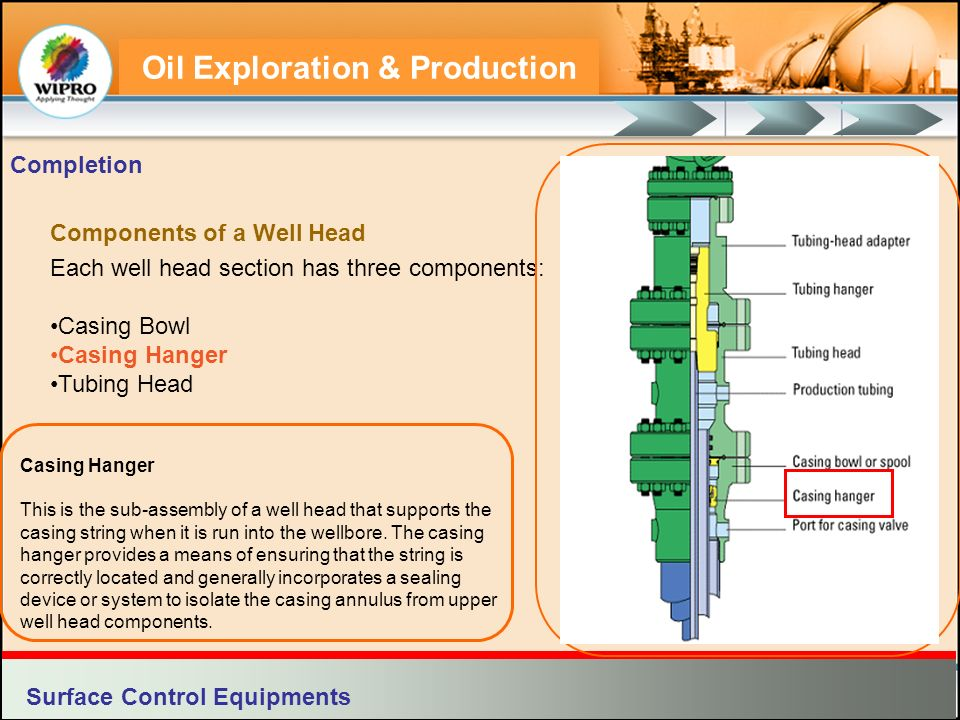 Oil Exploration & Production Each well head section has three components: Casing Bowl Casing Hanger Tubing Head Surface Control Equipments Completion