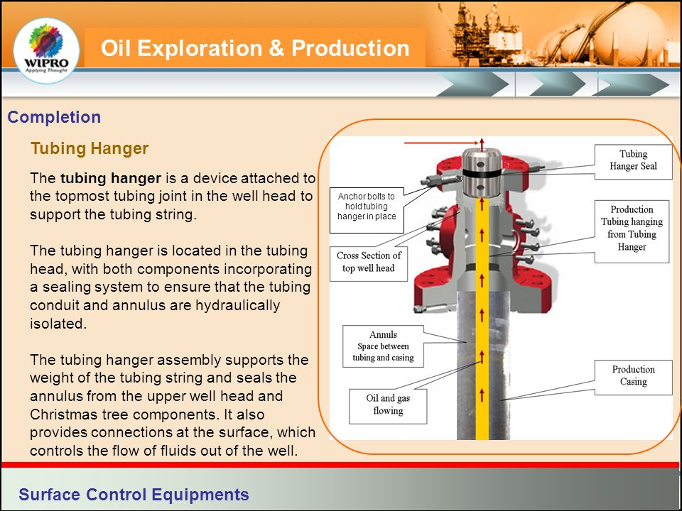 Oil Exploration & Production Tubing Hanger The tubing hanger is a device attached to the topmost tubing joint in the well head to support the tubing s