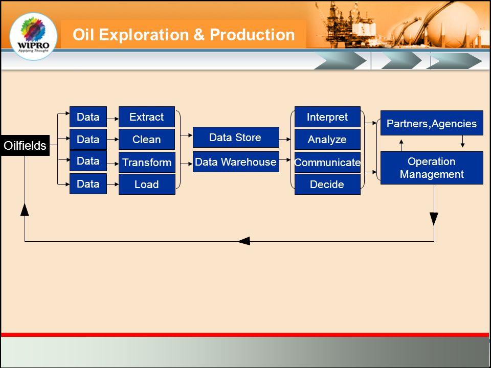 Oil Exploration & Production Oilfields Data Extract Clean Transform Load Data Store Data Warehouse Interpret Analyze Communicate Decide Partners, Agen