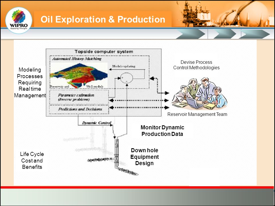 Oil Exploration & Production Reservoir Management Team Devise Process Control Methodologies Life Cycle Cost and Benefits Modeling Processes Requiring