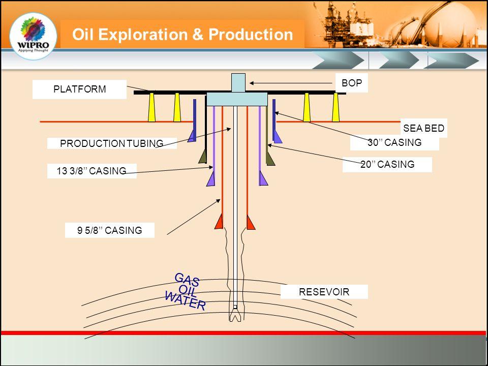 Oil Exploration & Production 30 CASING 9 5/8 CASING 20 CASING 13 3/8 CASING PRODUCTION TUBING SEA BED PLATFORM BOP GAS OIL WATER RESEVOIR