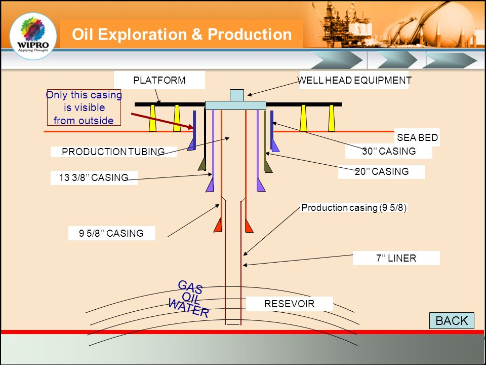 Oil Exploration & Production 1.5 m 20 Casing Terminates Here Tubing hanger comes here Production Casing (9 5/8) terminates here A Section B Section C Section 30 Casing Remains Outside Well Head Anchor Bolts