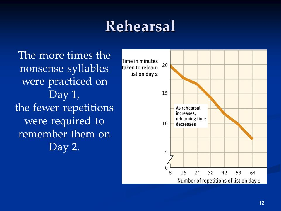11 Rehearsal Effortful learning usually requires rehearsal or conscious repetition. Ebbinghaus studied rehearsal by using nonsense syllables: TUV YOF