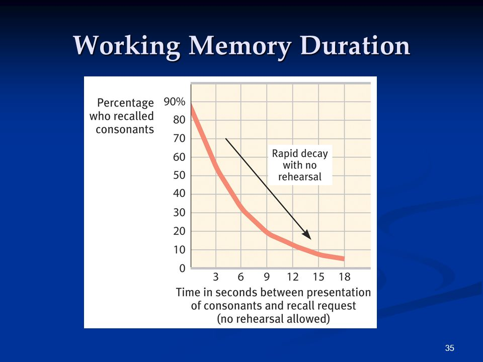 34 Duration Peterson and Peterson (1959) measured the duration of working memory by manipulating rehearsal. CH?? The duration of the working memory is