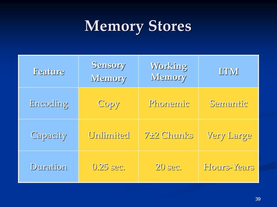 38 Memory Feats