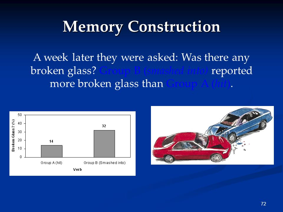 71 Misinformation Group A: How fast were the cars going when they hit each other? Group B: How fast were the cars going when they smashed into each ot