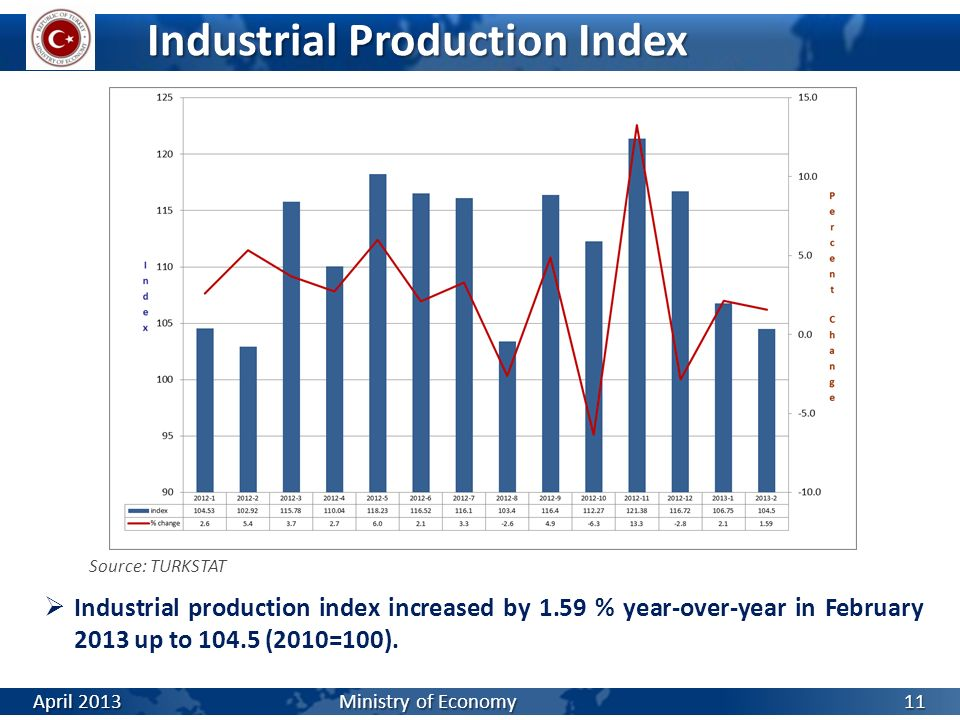 Industrial Production Index Source: TURKSTAT Industrial production index increased by 1.59 % year-over-year in February 2013 up to 104.5 (2010=100). A