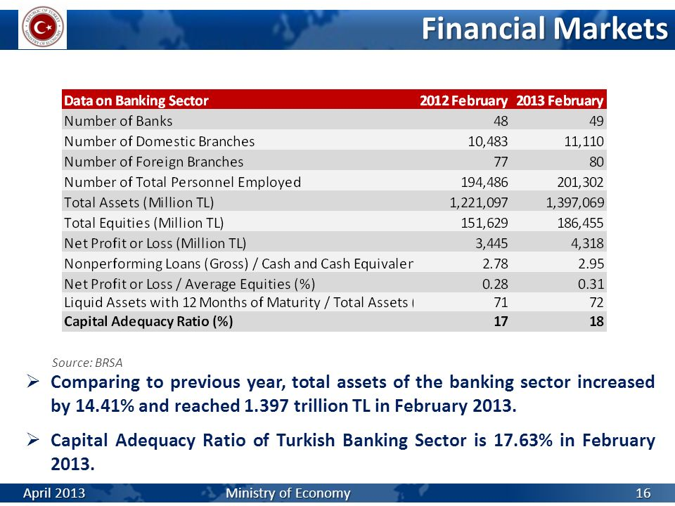 Financial Markets Comparing to previous year, total assets of the banking sector increased by 14.41% and reached 1.397 trillion TL in February 2013. C