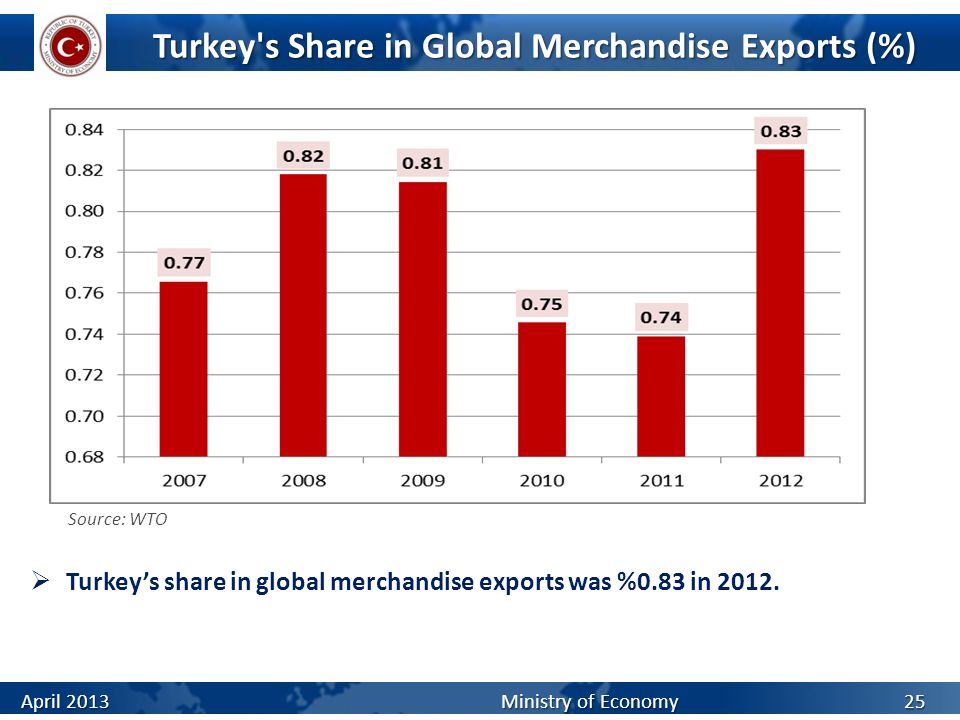 Turkey's Share in Global Merchandise Exports (%) Turkeys share in global merchandise exports was %0.83 in 2012. April 2013 Ministry of Economy 25 Sour
