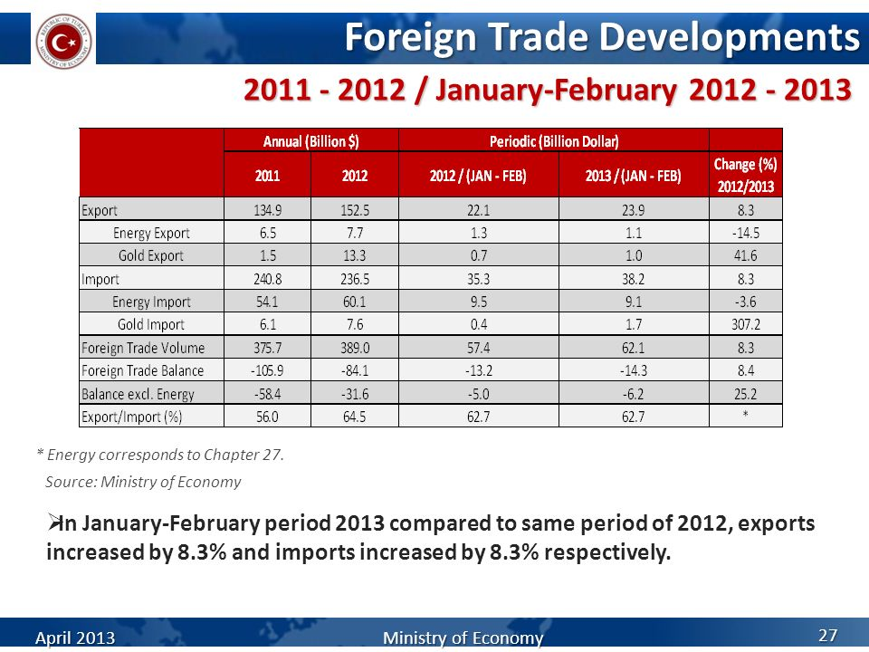 Foreign Trade Developments In January-February period 2013 compared to same period of 2012, exports increased by 8.3% and imports increased by 8.3% re