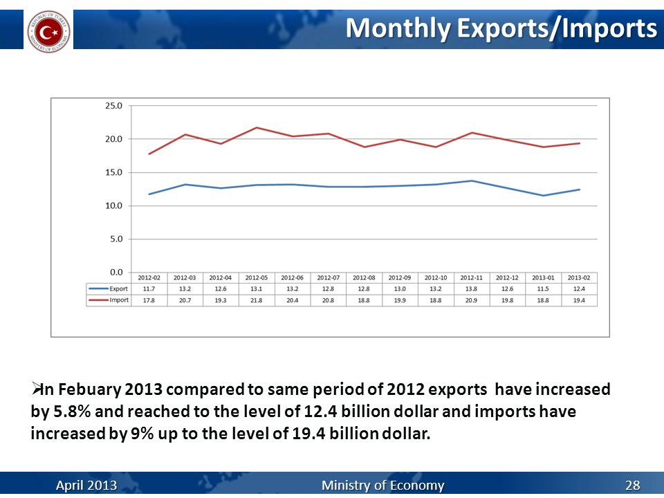 Monthly Exports/Imports April 2013Ministry of Economy 28 In Febuary 2013 compared to same period of 2012 exports have increased by 5.8% and reached to