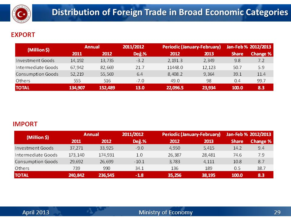 Distribution of Foreign Trade in Broad Economic Categories EXPORT 29 IMPORT April 2013Ministry of Economy