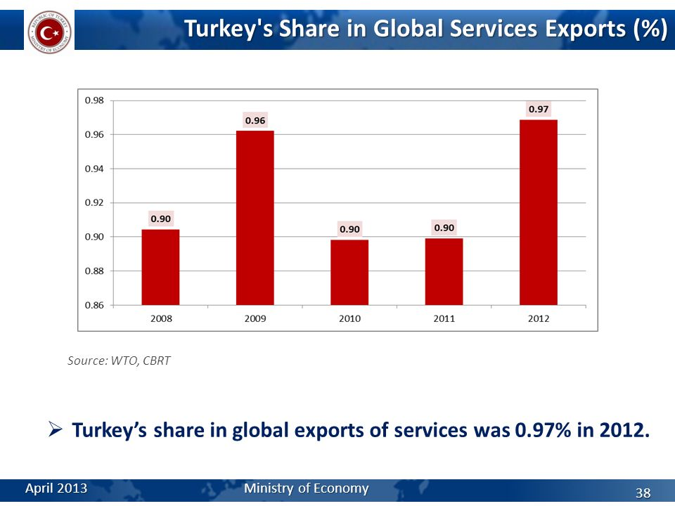 Turkey's Share in Global Services Exports (%) Source: WTO, CBRT Turkeys share in global exports of services was 0.97% in 2012. April 2013 Ministry of