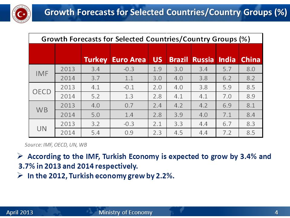 Growth Forecasts for Selected Countries/Country Groups (%) According to the IMF, Turkish Economy is expected to grow by 3.4% and 3.7% in 2013 and 2014