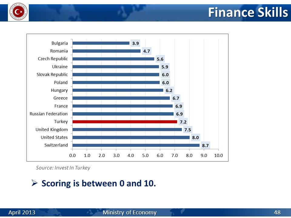 Finance Skills Source: Invest In Turkey 48 Scoring is between 0 and 10. April 2013 Ministry of Economy