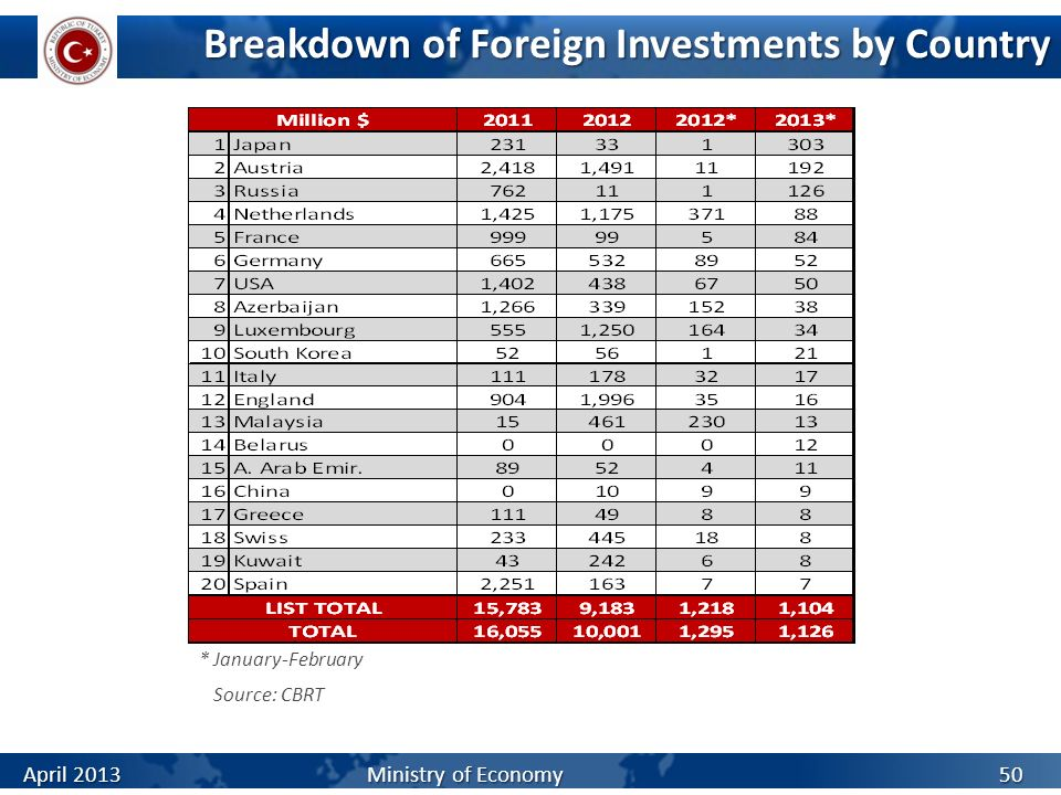 Breakdown of Foreign Investments by Country Source: CBRT 50 * January-February April 2013 Ministry of Economy