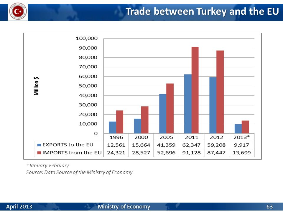 Trade between Turkey and the EU *January-February Source: Data Source of the Ministry of Economy 63 April 2013 Ministry of Economy