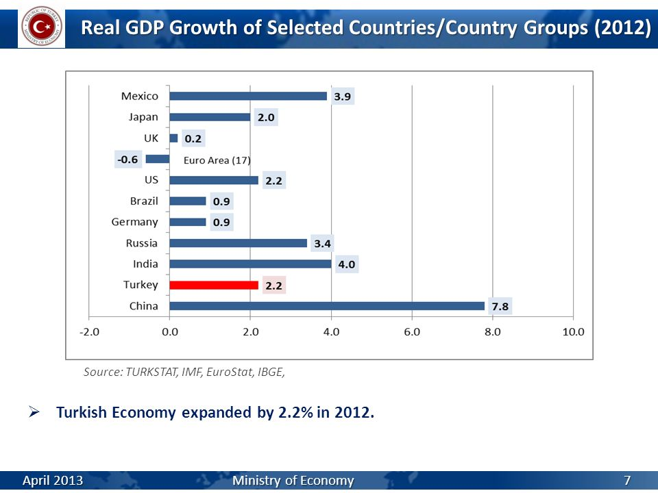 Real GDP Growth of Selected Countries/Country Groups (2012) Turkish Economy expanded by 2.2% in 2012. Source: TURKSTAT, IMF, EuroStat, IBGE, April 201
