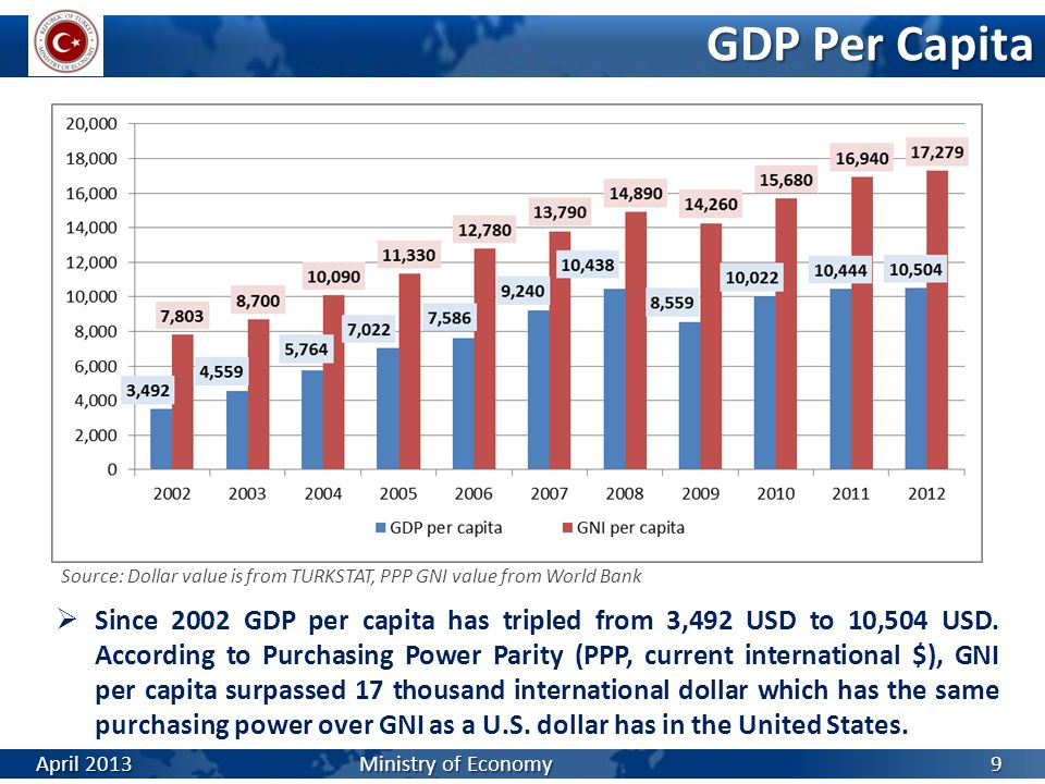 GDP Per Capita Source: Dollar value is from TURKSTAT, PPP GNI value from World Bank Since 2002 GDP per capita has tripled from 3,492 USD to 10,504 USD