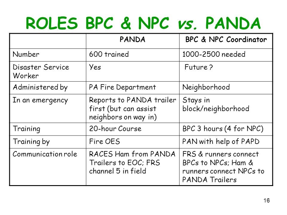 16 ROLES BPC & NPC vs.