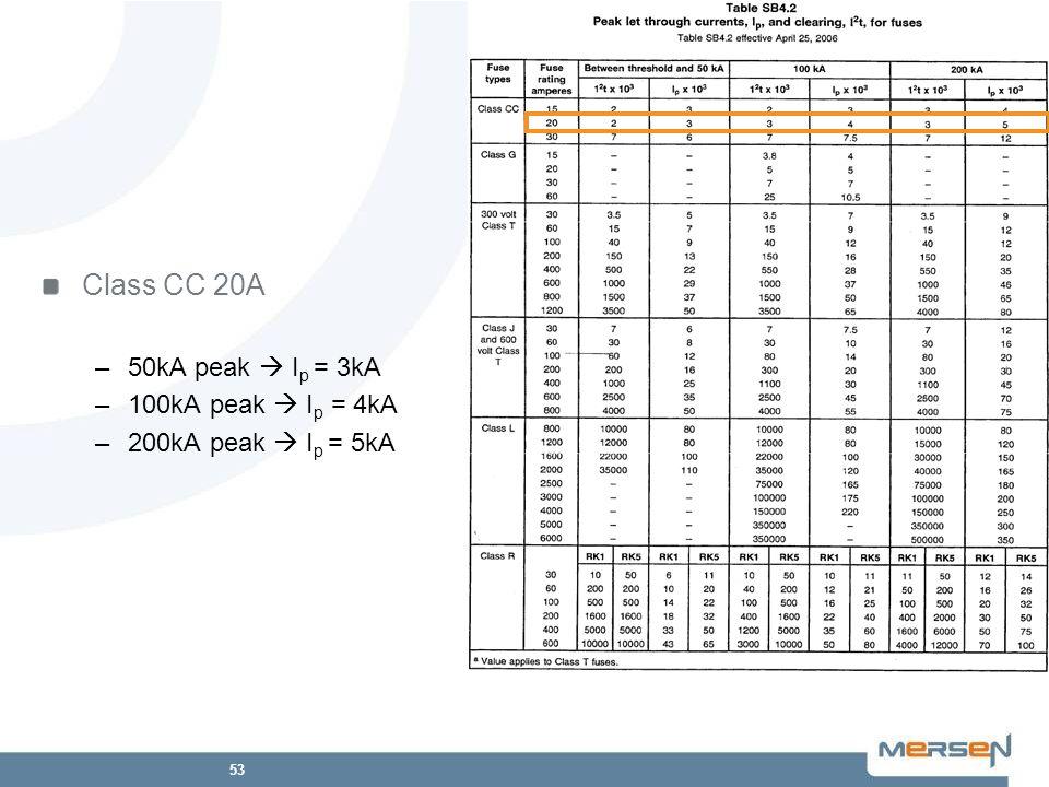 53 Class CC 20A –50kA peak I p = 3kA –100kA peak I p = 4kA –200kA peak I p = 5kA
