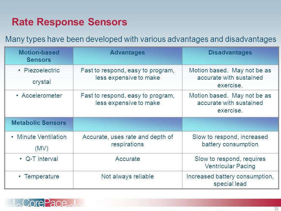 35 Rate Response Sensors Many types have been developed with various advantages and disadvantages Motion-based Sensors AdvantagesDisadvantages Piezoel
