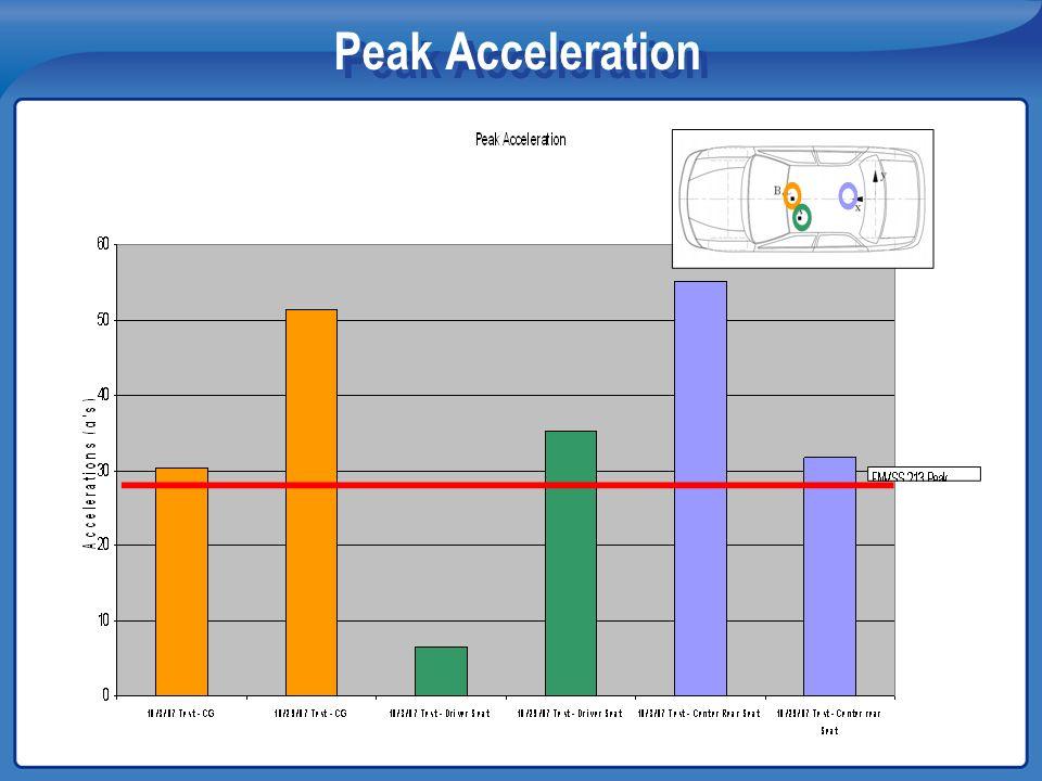 Peak Acceleration