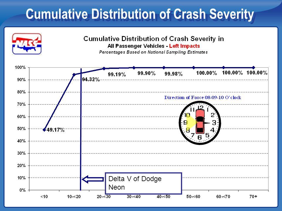 Cumulative Distribution of Crash Severity Delta V of Dodge Neon