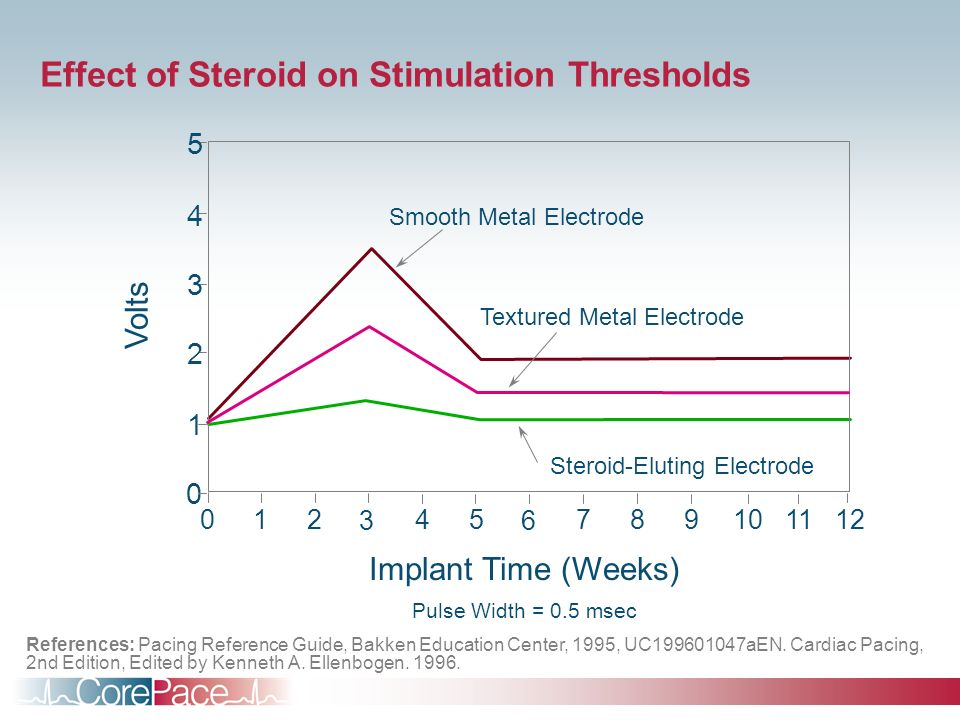 Effect of Steroid on Stimulation Thresholds Pulse Width = 0.5 msec 0 36 Implant Time (Weeks) Textured Metal Electrode Smooth Metal Electrode 1 2 3 4 5