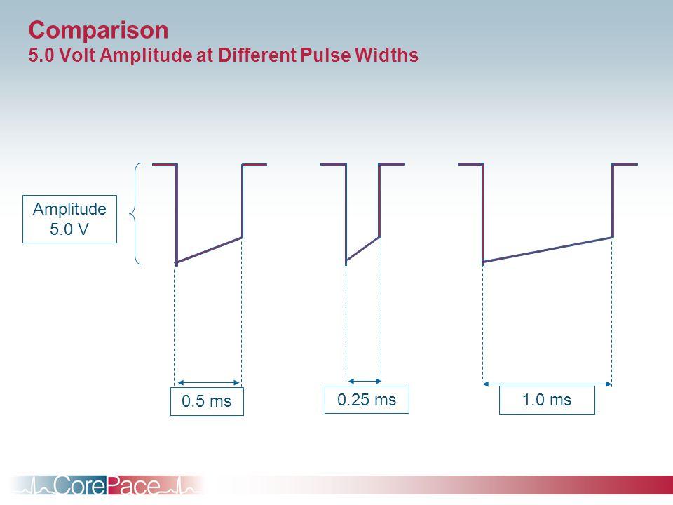 Comparison 5.0 Volt Amplitude at Different Pulse Widths Amplitude 5.0 V 0.25 ms 1.0 ms 0.5 ms